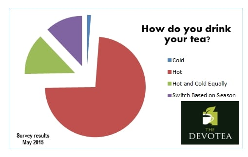 Hot Cold tea percentage